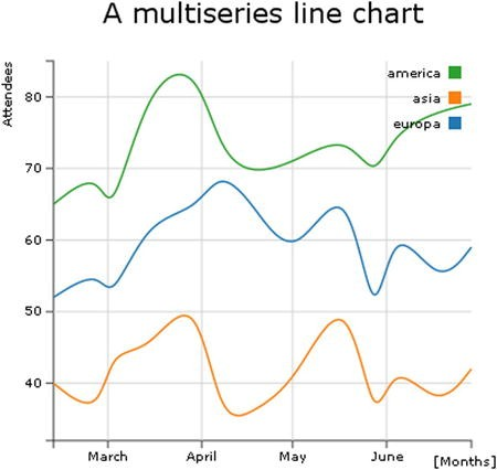 Line Charts with D3 | SpringerLink