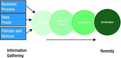 Figure 10-3.