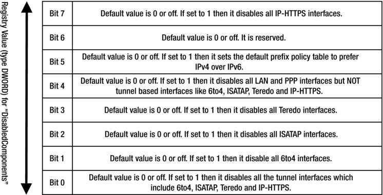 IPv6 Best Practices for Windows   SpringerLink