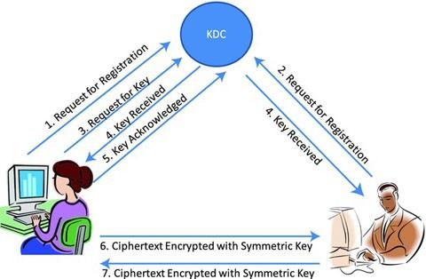 Cryptography | SpringerLink