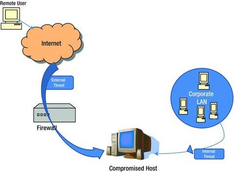 Understanding Networks and Network Security   SpringerLink