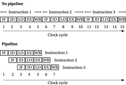 Figure 7-1.