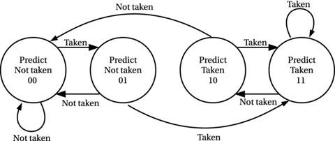 Figure 7-3.