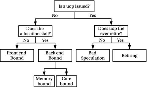 Figure 7-5.