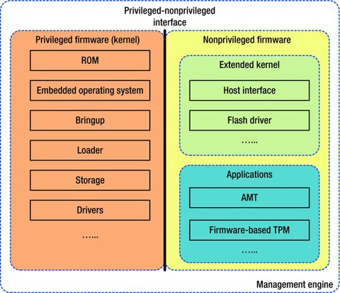 Intel's Embedded Solutions: from Management to Security