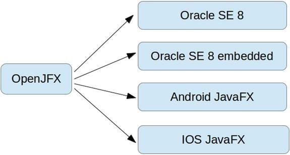 JavaFX on Embedded and Mobile | SpringerLink