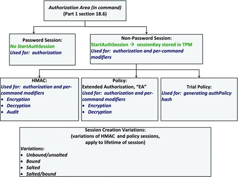 Authorizations and Sessions   SpringerLink