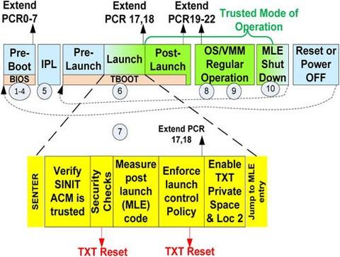 Platform Security Technologies That Use TPM 2.0   SpringerLink