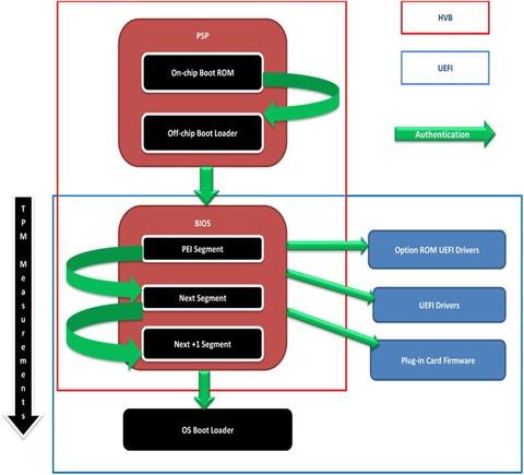 Platform Security Technologies That Use TPM 2 0 | SpringerLink