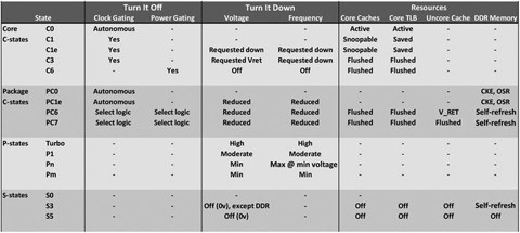 CPU Power Management | SpringerLink