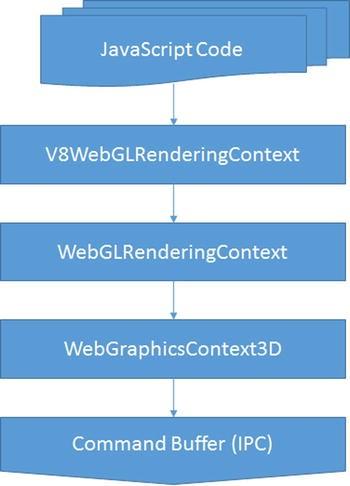 Optimizing WebGL Usage | SpringerLink