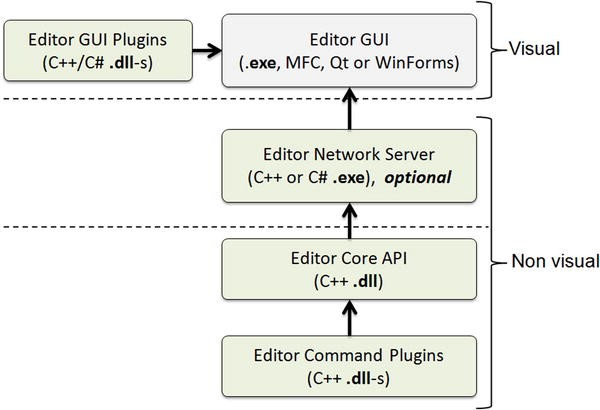 Programming: Decoupling Game Tool GUIs from Core Editing Operations