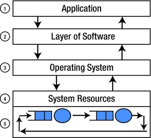 Capacity Planning and Architecture   SpringerLink