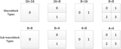 Figure 3-10.