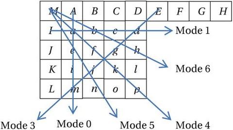 Figure 3-12.