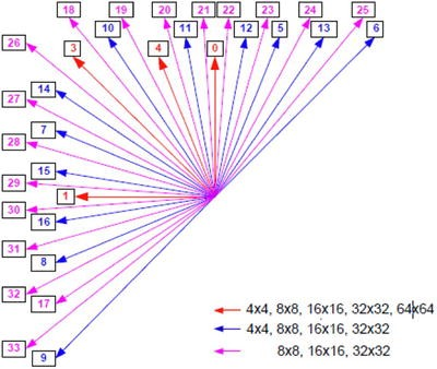 Figure 3-17.