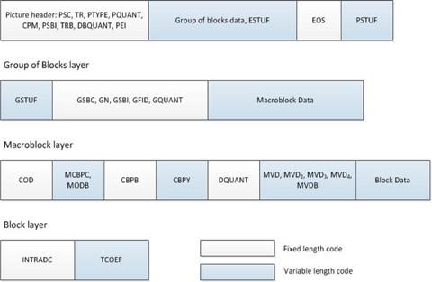 Video Coding Standards | SpringerLink