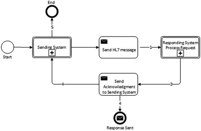 The HL7 Accelerator in Action | SpringerLink