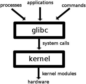 Managing Hardware, the Kernel, and the Boot Procedure