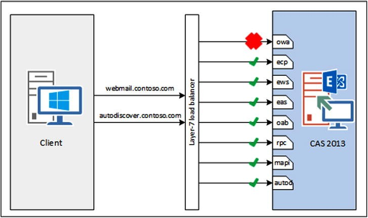 Exchange 2013 Client Access Server | SpringerLink