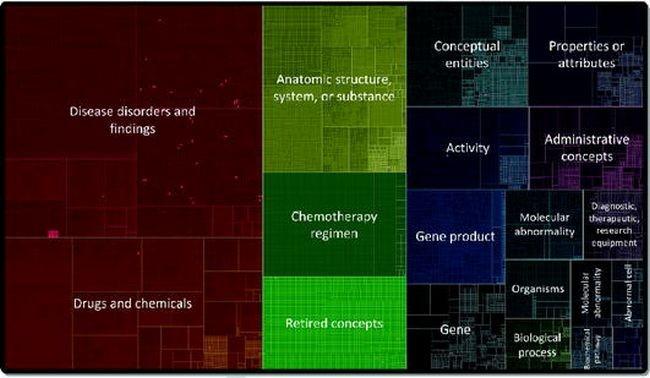 Medical Data Visualization: Toward Integrated Clinical