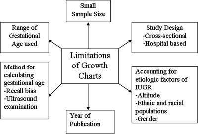 Intrauterine Growth Standards | SpringerLink