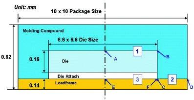 Hygrothermal Delamination Analysis of Quad Flat No-Lead (QFN
