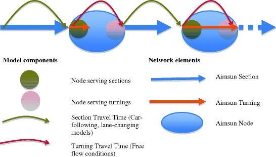 Traffic Simulation with Aimsun | SpringerLink