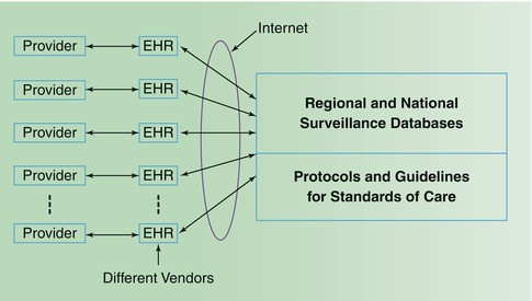 Biomedical Informatics: The Science and the Pragmatics   SpringerLink