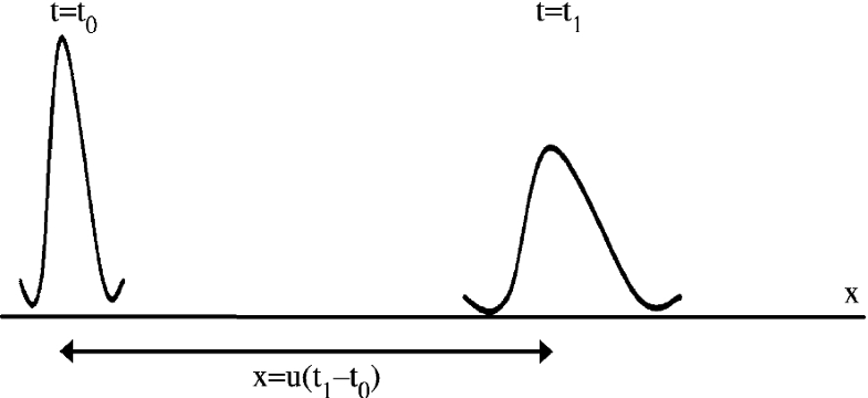 Advection–Diffusion Problems | SpringerLink