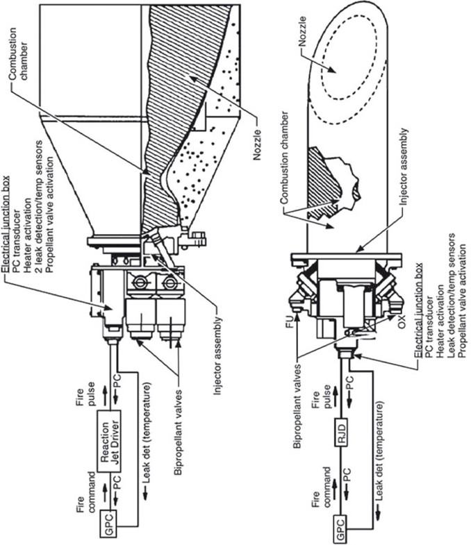 Maneuvering In Space The Orbital Maneuvering System And Reaction - Rcs sure 100 wiring diagram