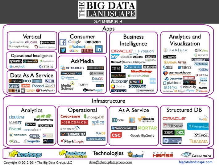 The Big Data Landscape | SpringerLink