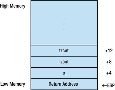 X86 Avx Programming New Instructions Springerlink
