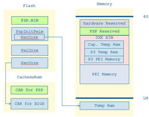 Intel FSP and UEFI Integration | SpringerLink