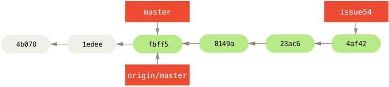 Figure 5-8.
