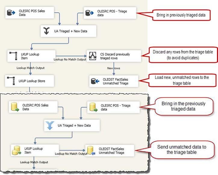 Data Warehouse Patterns | SpringerLink