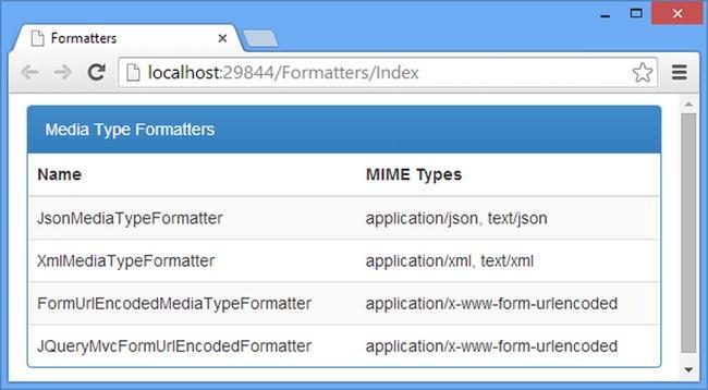 Using the Built-in Media Formatters | SpringerLink