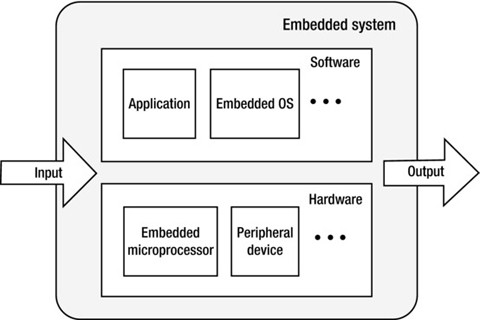 Overview Of Embedded Application Development For Intel