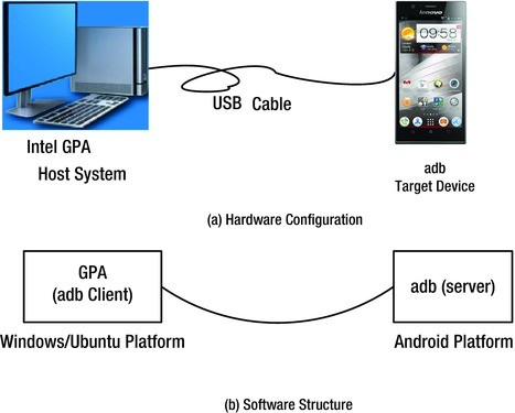 Performance Optimization for Android Applications on x86 ...