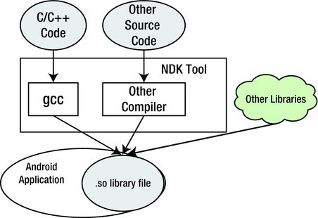 NDK and C/C++ Optimization | SpringerLink