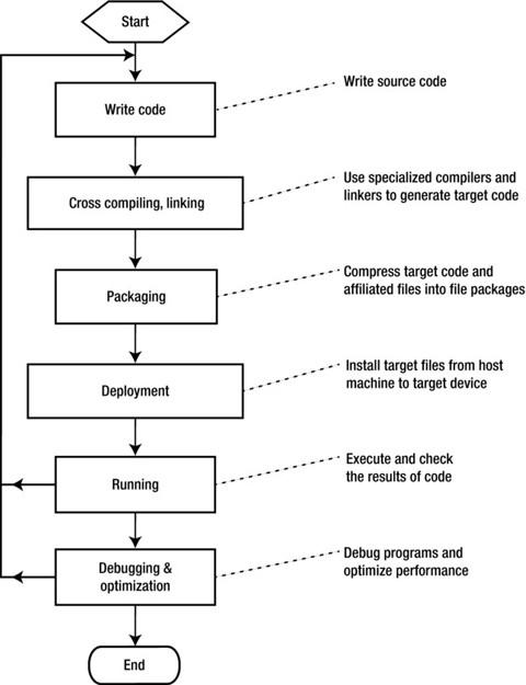 Figure 3-2.