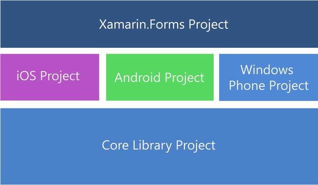 Building Mobile User Interfaces | SpringerLink