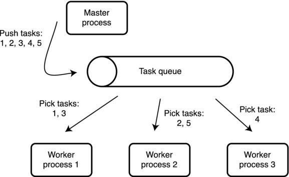 Distributed Message Processing System | SpringerLink