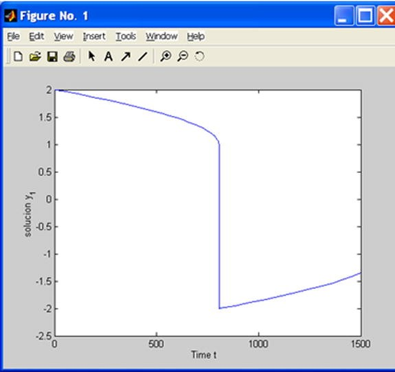 MATLAB Language: M-Files, Scripts, Flow Control and