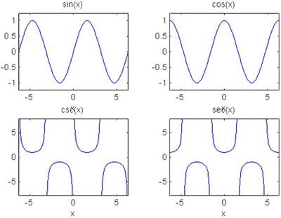 Two-Dimensional Graphics  Statistics Graphics and Curves in