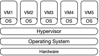 Virtualization with KVM | SpringerLink
