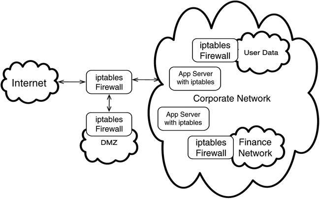 Log Collection, OpenVPN, and iptables | SpringerLink