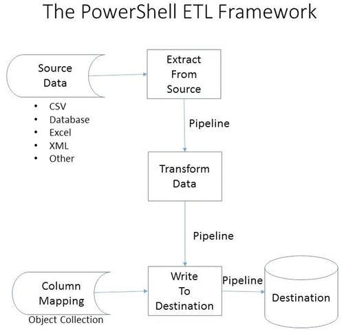 PowerShell Versus SSIS | SpringerLink
