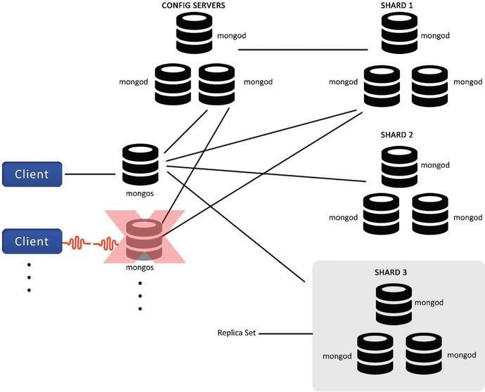 MongoDB Architecture | SpringerLink