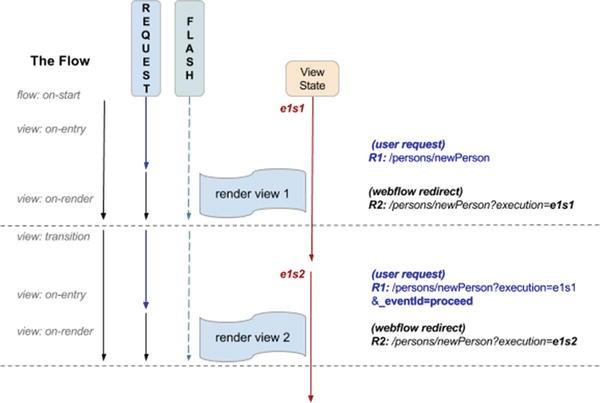 Spring Web Flow   SpringerLink
